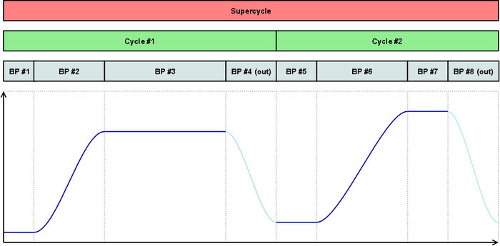 Beam process cycle super cycle scheduling.png